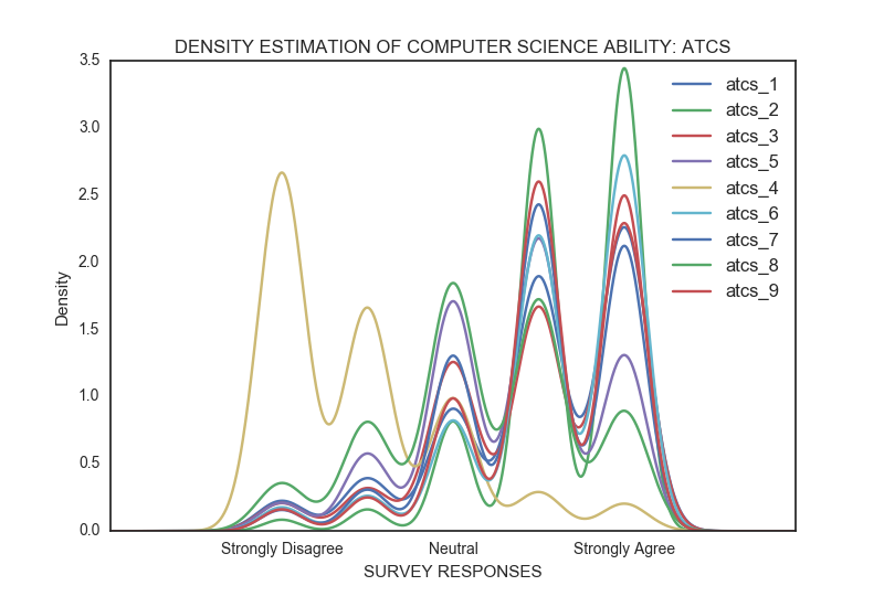 CDensity estimation for dimension atcs.